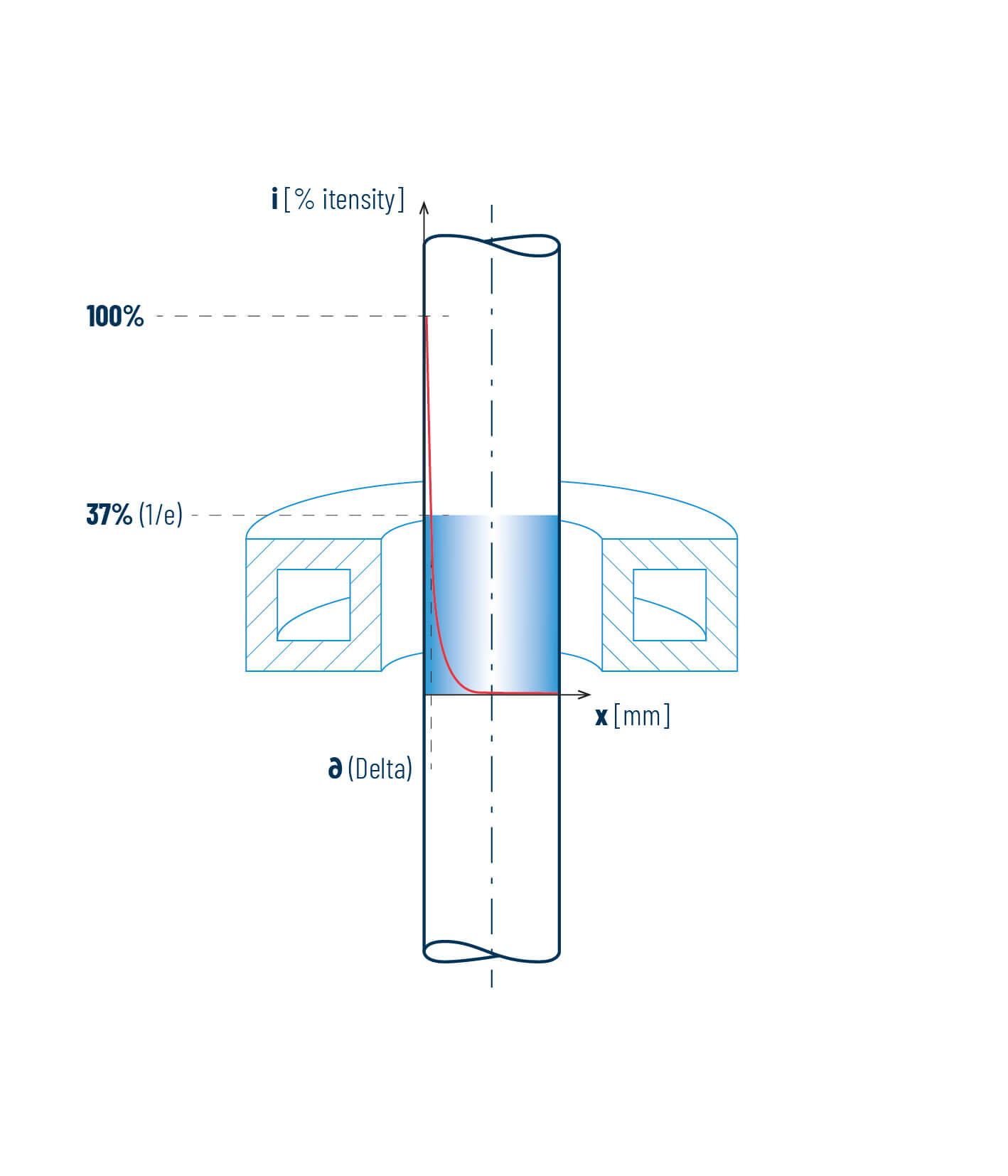 Grafik zur Darstellung der Stromeindringtiefe